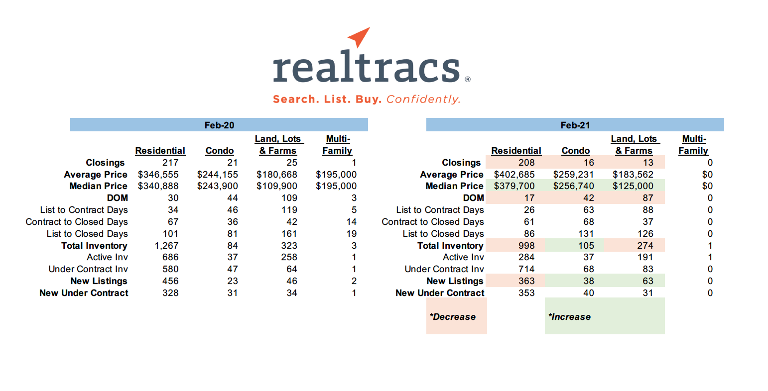 February 2021 – RealTracs Sales