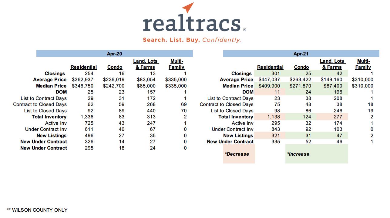 April 2021 – RealTracs Sales