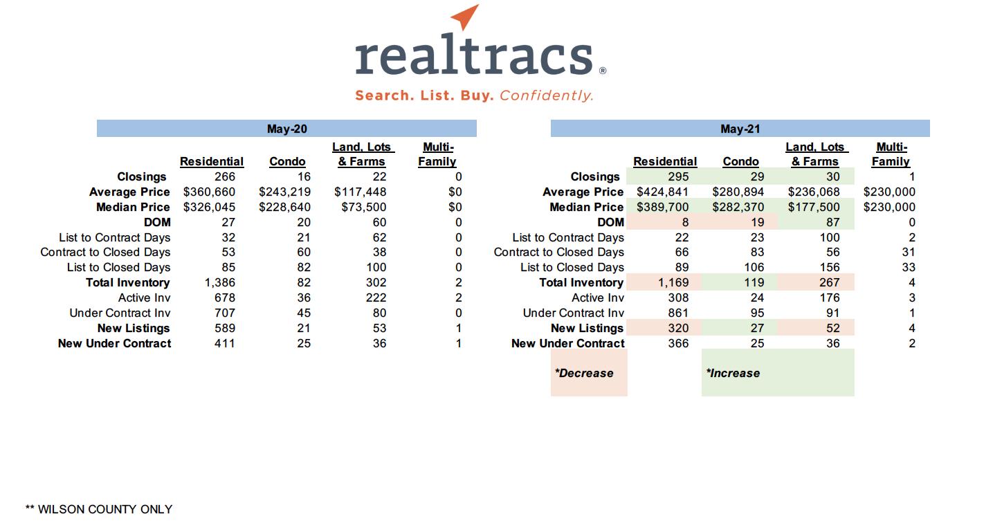 May 2021 – RealTracs Sales