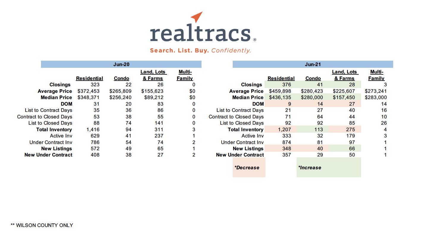 June 2021 – Realtracs Sales