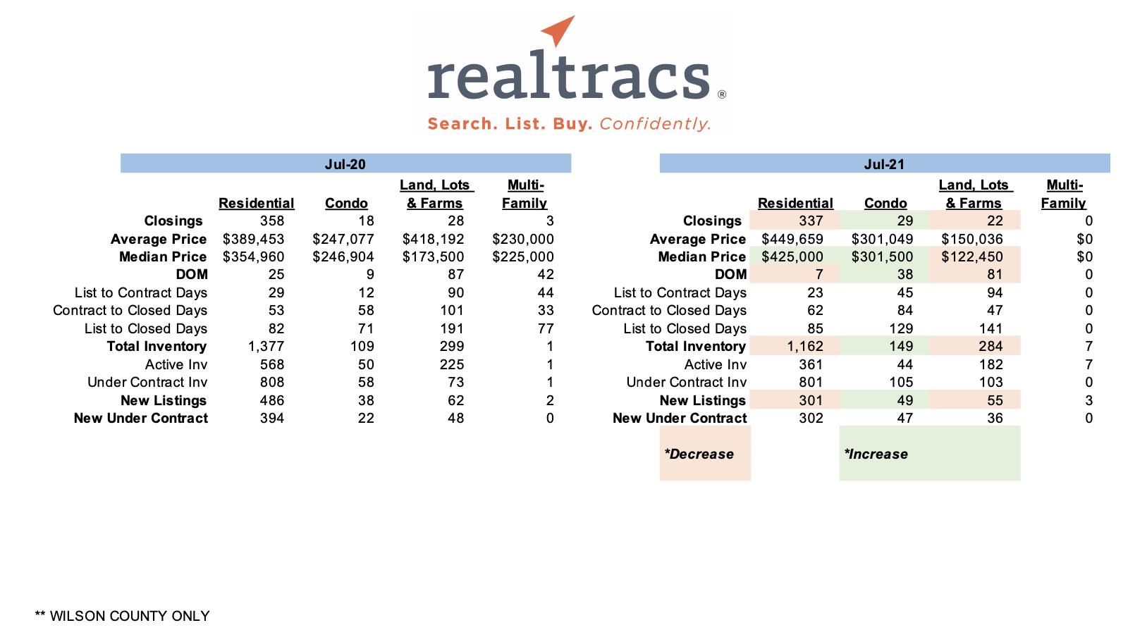 July 2021 – Realtracs Sales