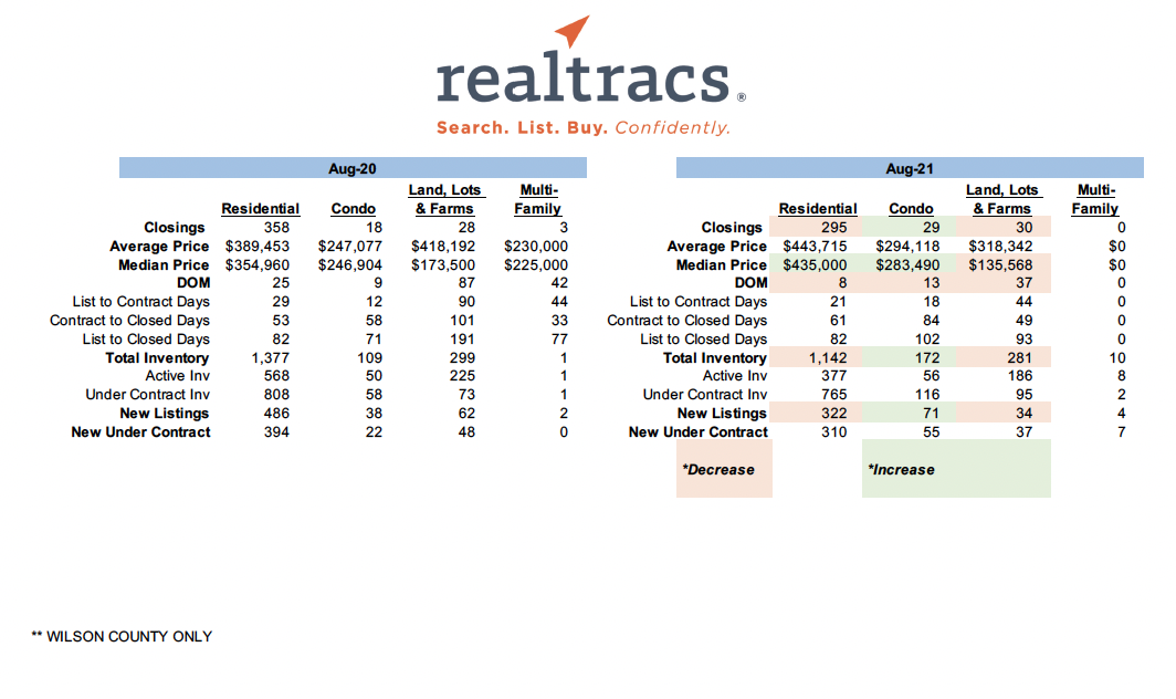 August 2021 – Realtracs Sales